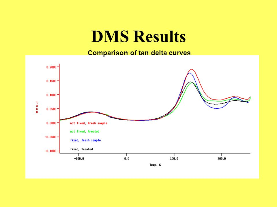 DMS Results Comparison of tan delta curves