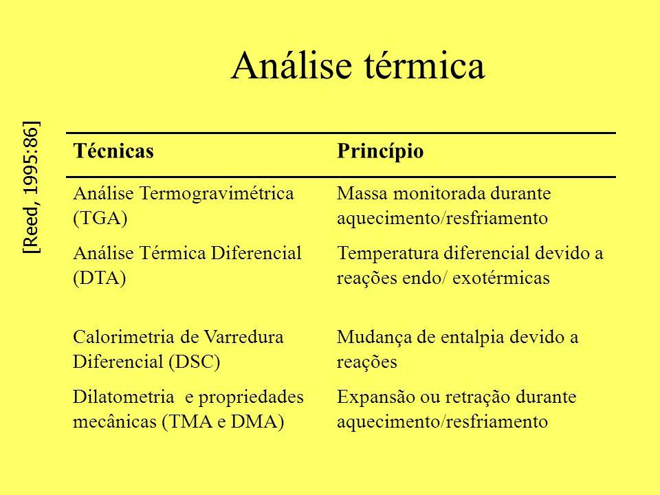 Análise térmica Técnicas Princípio Análise Termogravimétrica (TGA)