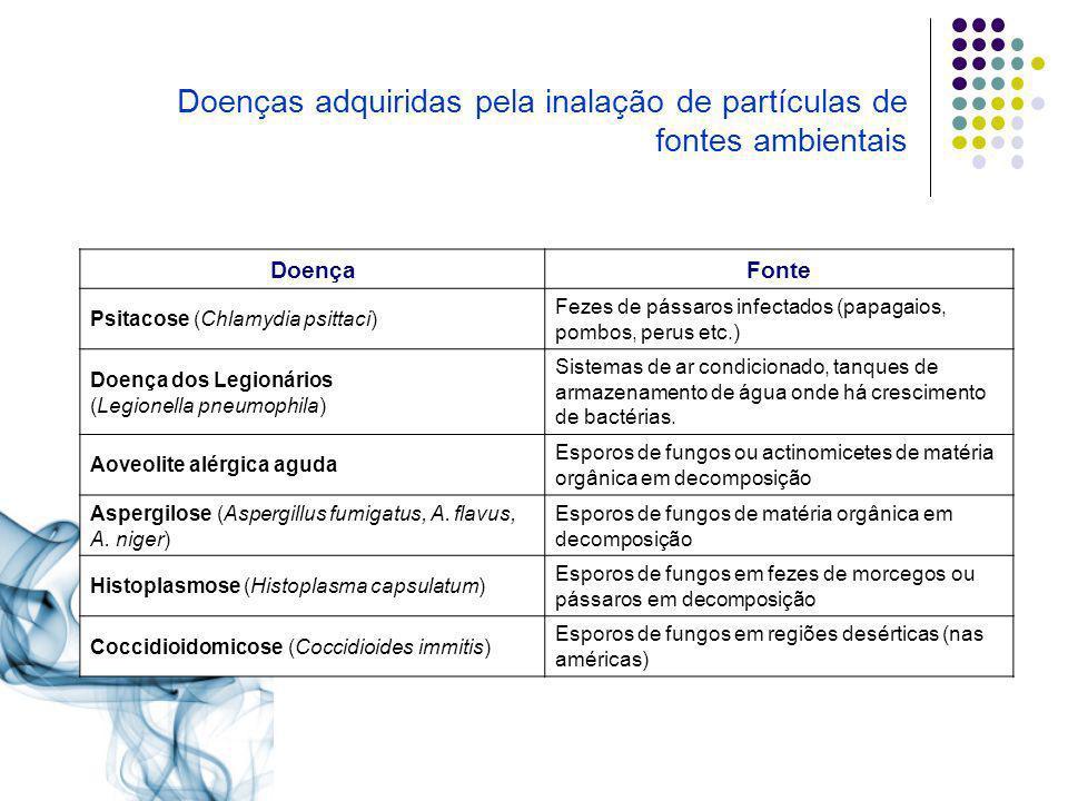 Doenças adquiridas pela inalação de partículas de fontes ambientais