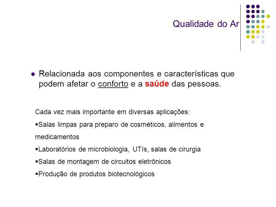 Qualidade do ArRelacionada aos componentes e características que podem afetar o conforto e a saúde das pessoas.