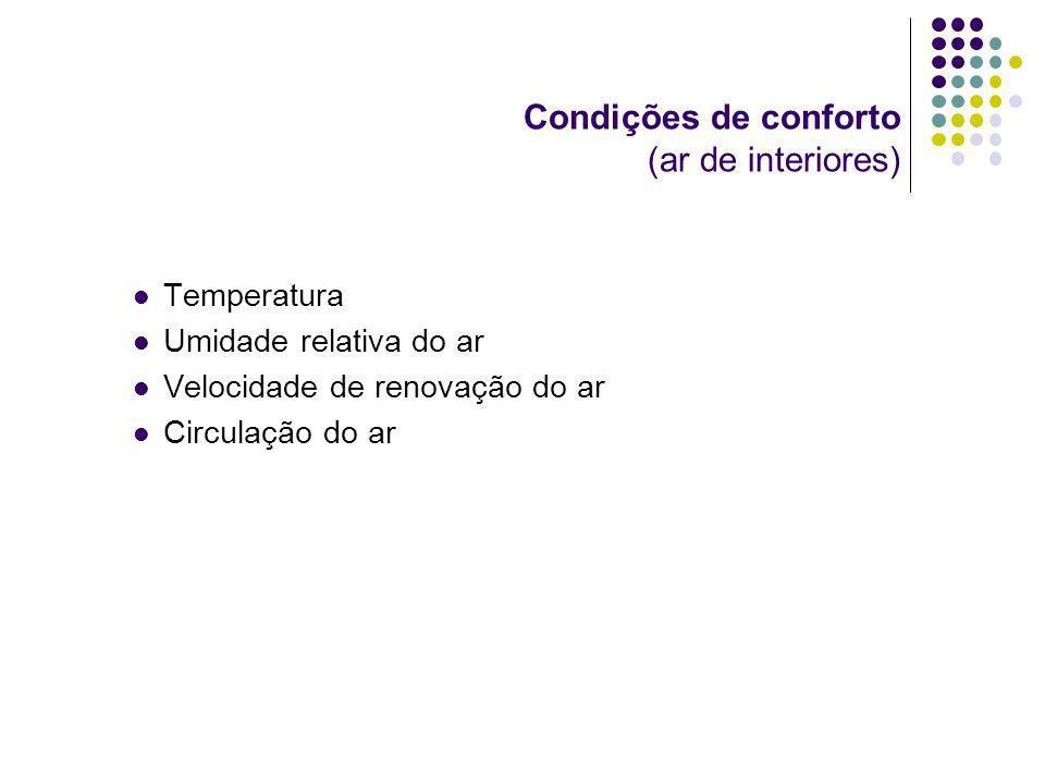 Condições de conforto (ar de interiores)