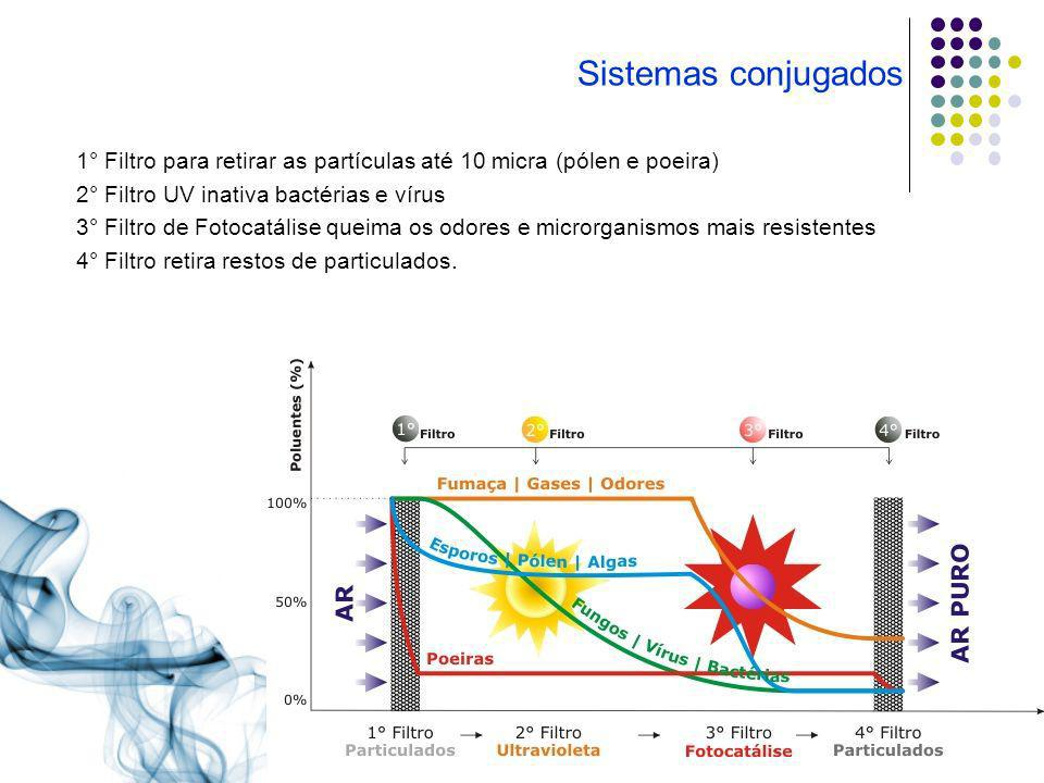 Sistemas conjugados 1° Filtro para retirar as partículas até 10 micra (pólen e poeira) 2° Filtro UV inativa bactérias e vírus.