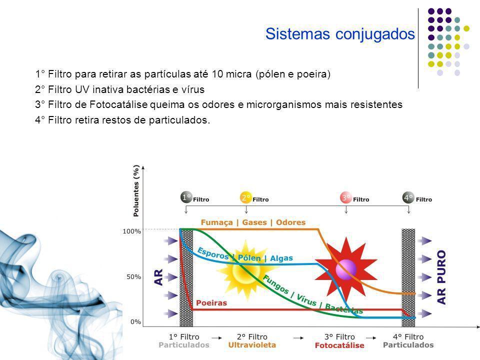 Sistemas conjugados1° Filtro para retirar as partículas até 10 micra (pólen e poeira) 2° Filtro UV inativa bactérias e vírus.