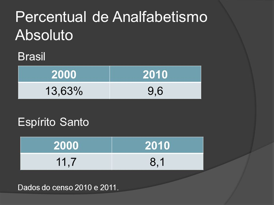 Percentual de Analfabetismo Absoluto
