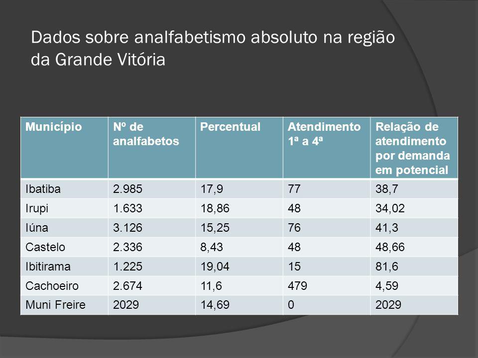 Dados sobre analfabetismo absoluto na região da Grande Vitória
