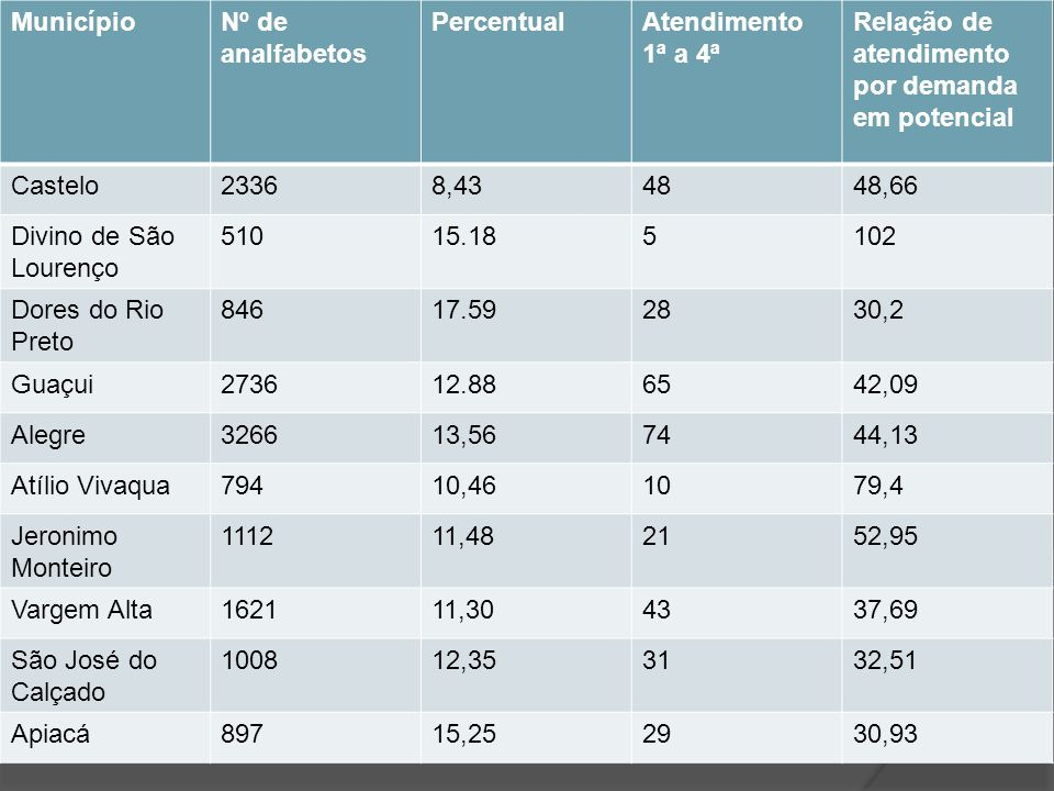 Município Nº de analfabetos. Percentual. Atendimento 1ª a 4ª. Relação de atendimento por demanda em potencial.