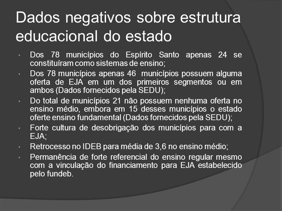 Dados negativos sobre estrutura educacional do estado