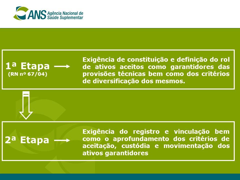 Exigência de constituição e definição do rol de ativos aceitos como garantidores das provisões técnicas bem como dos critérios de diversificação dos mesmos.