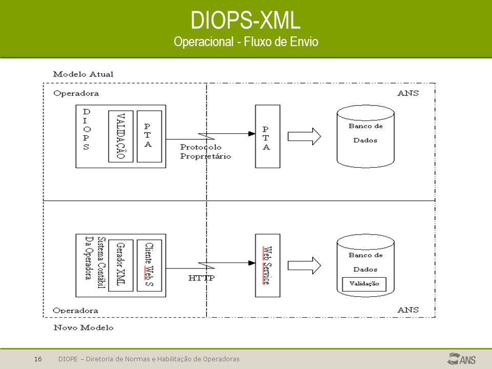 DIOPS-XML Operacional - Fluxo de Envio