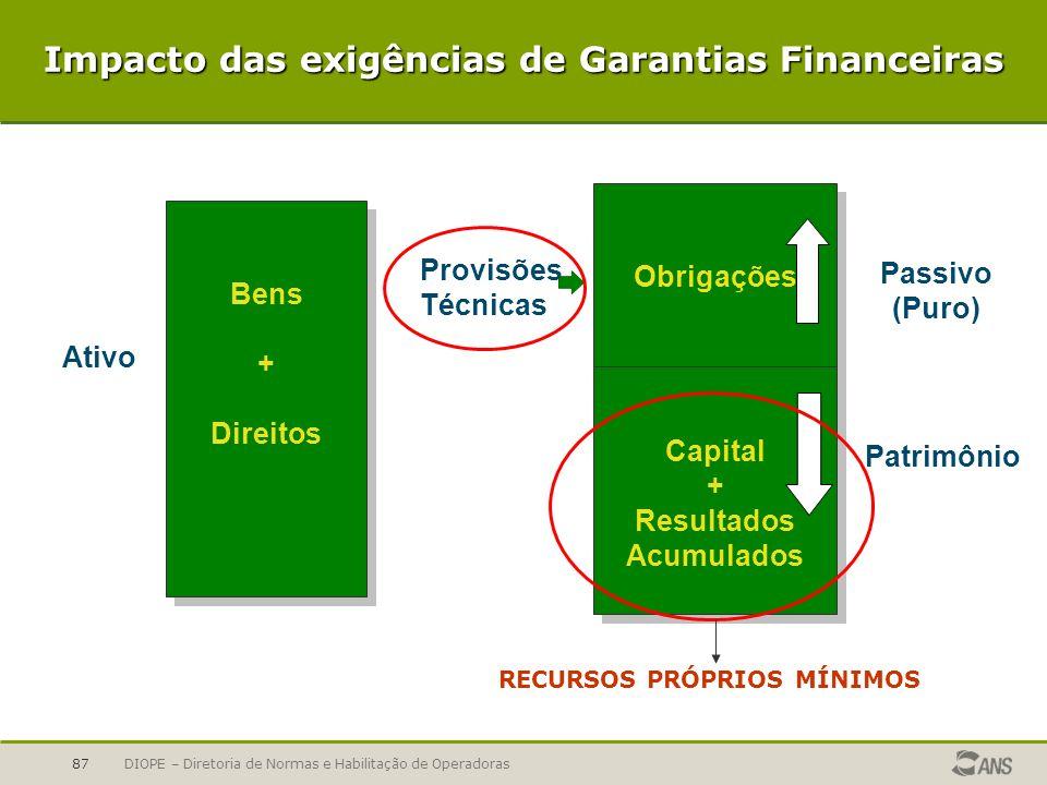 Impacto das exigências de Garantias Financeiras
