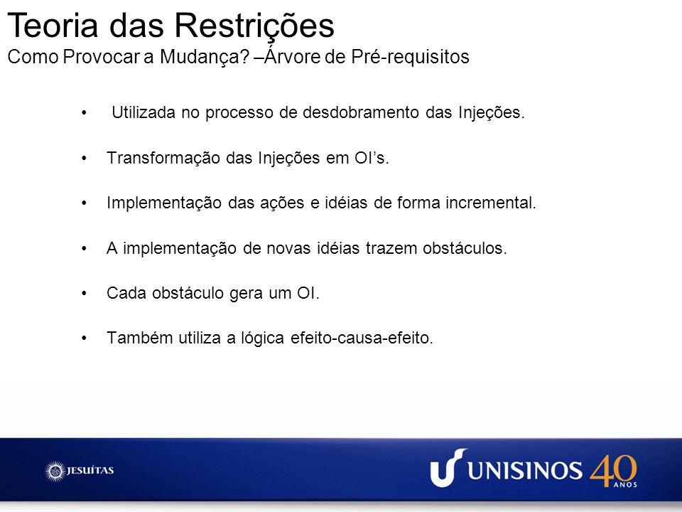 Teoria das Restrições Como Provocar a Mudança –Árvore de Pré-requisitos. Utilizada no processo de desdobramento das Injeções.