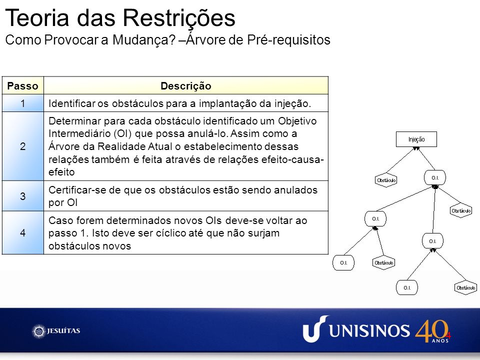 Teoria das Restrições Como Provocar a Mudança –Árvore de Pré-requisitos. Passo. Descrição. 1.