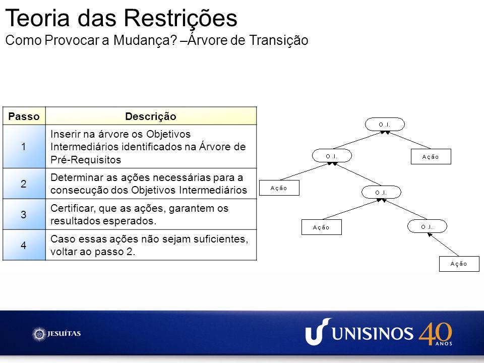 Teoria das Restrições Como Provocar a Mudança –Árvore de Transição