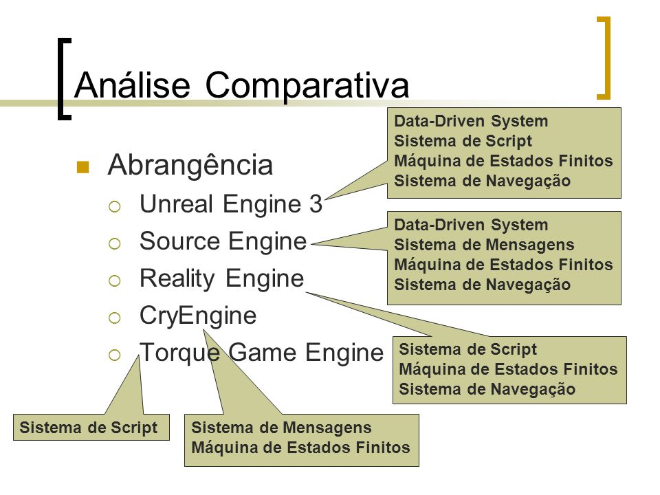 Análise Comparativa Abrangência Unreal Engine 3 Source Engine