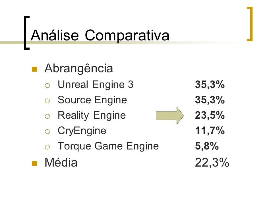 Análise Comparativa Abrangência Média 22,3% Unreal Engine 3 35,3%