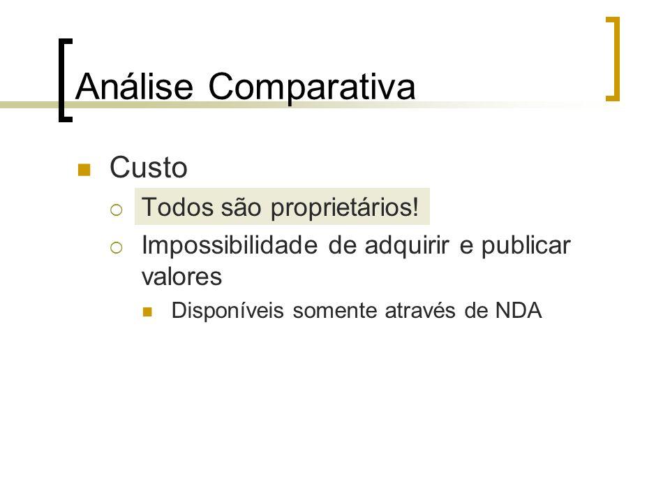 Análise Comparativa Custo Todos são proprietários!
