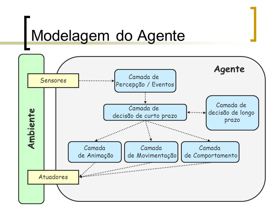 Modelagem do Agente Agente Ambiente Camada de Percepção / Eventos