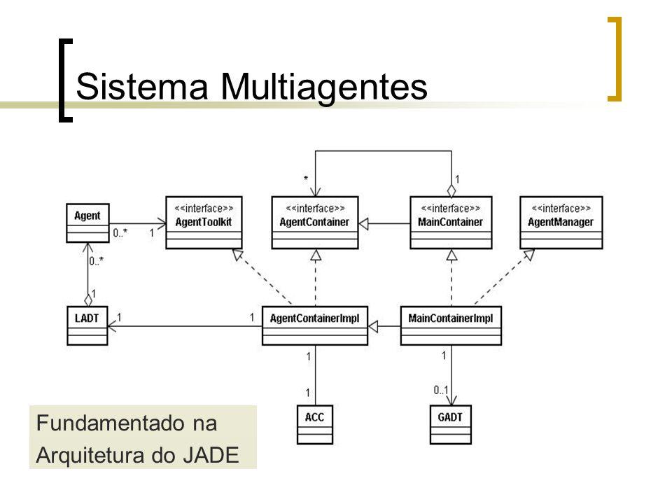 Sistema Multiagentes Fundamentado na Arquitetura do JADE