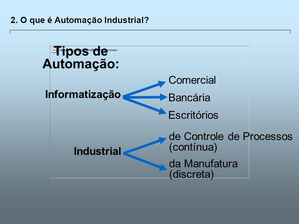 Tipos de Automação: Comercial Informatização Bancária Escritórios