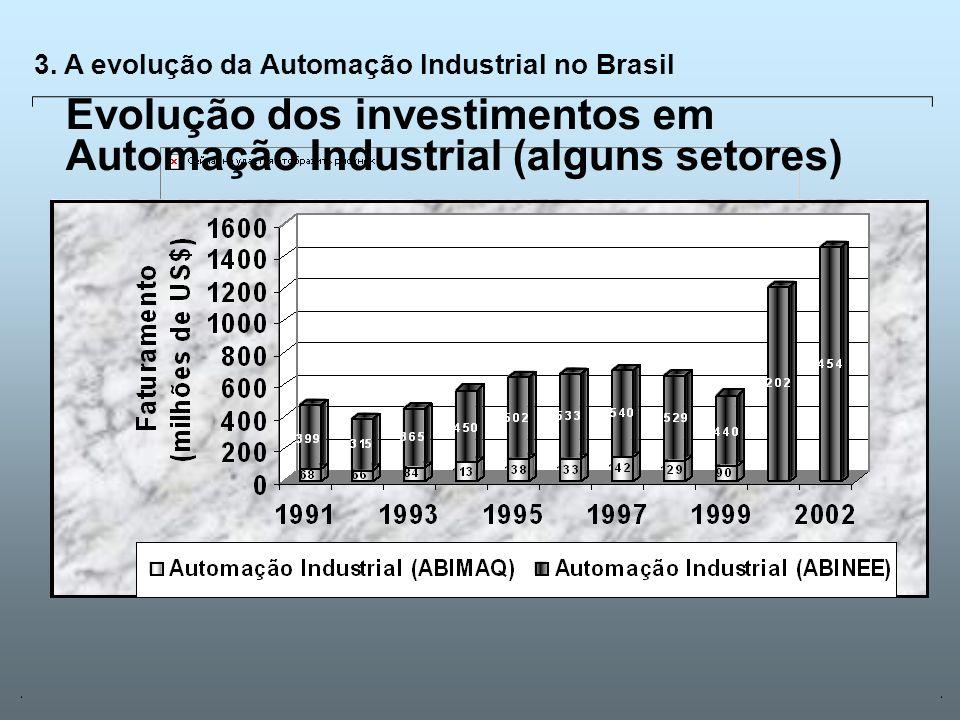 Evolução dos investimentos em Automação Industrial (alguns setores)