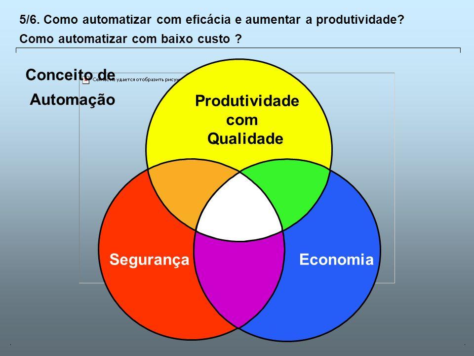 Conceito de Automação Produtividade com Qualidade Segurança Economia
