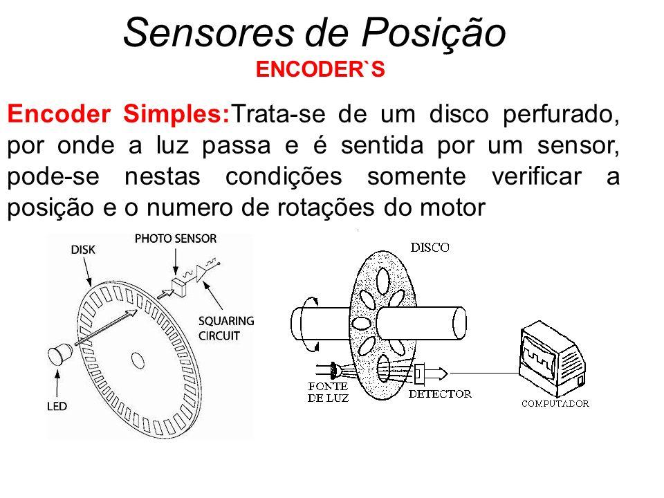 Sensores de Posição ENCODER`S.