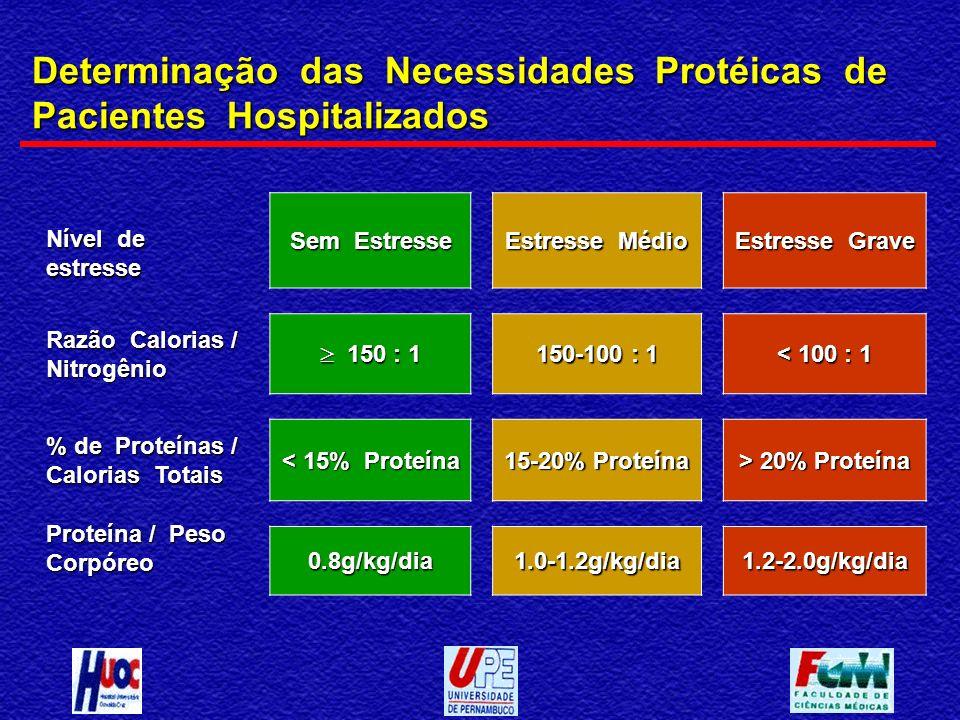 Determinação das Necessidades Protéicas de Pacientes Hospitalizados