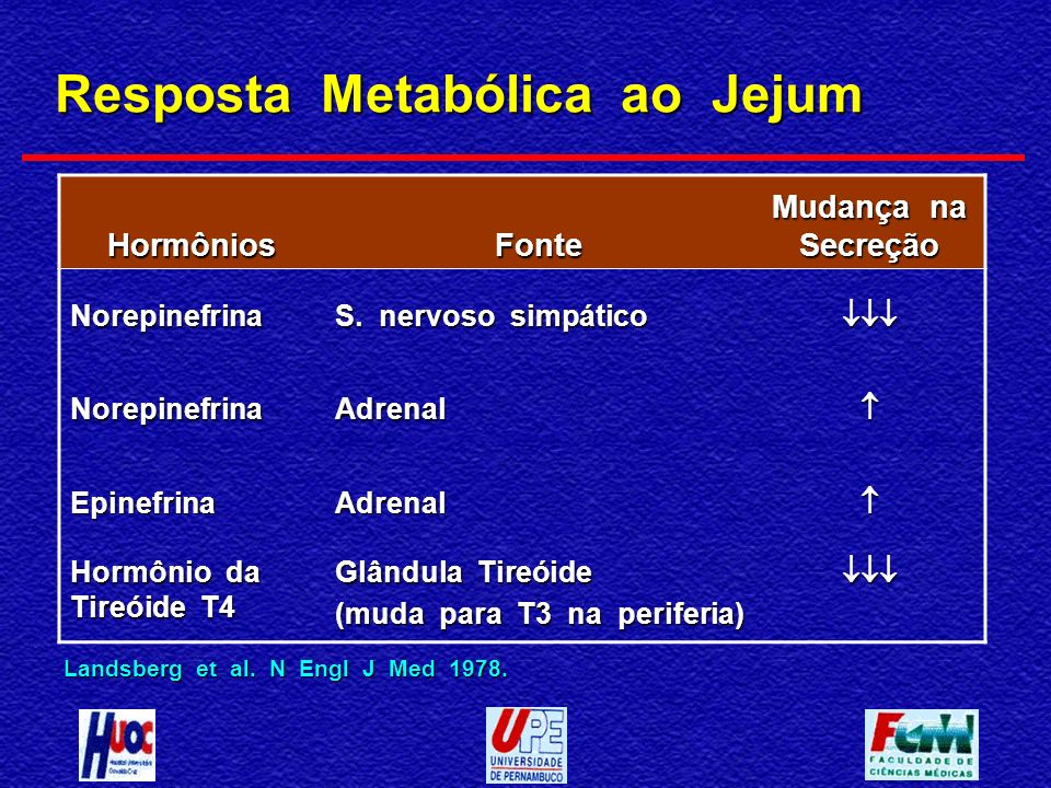 Resposta Metabólica ao Jejum