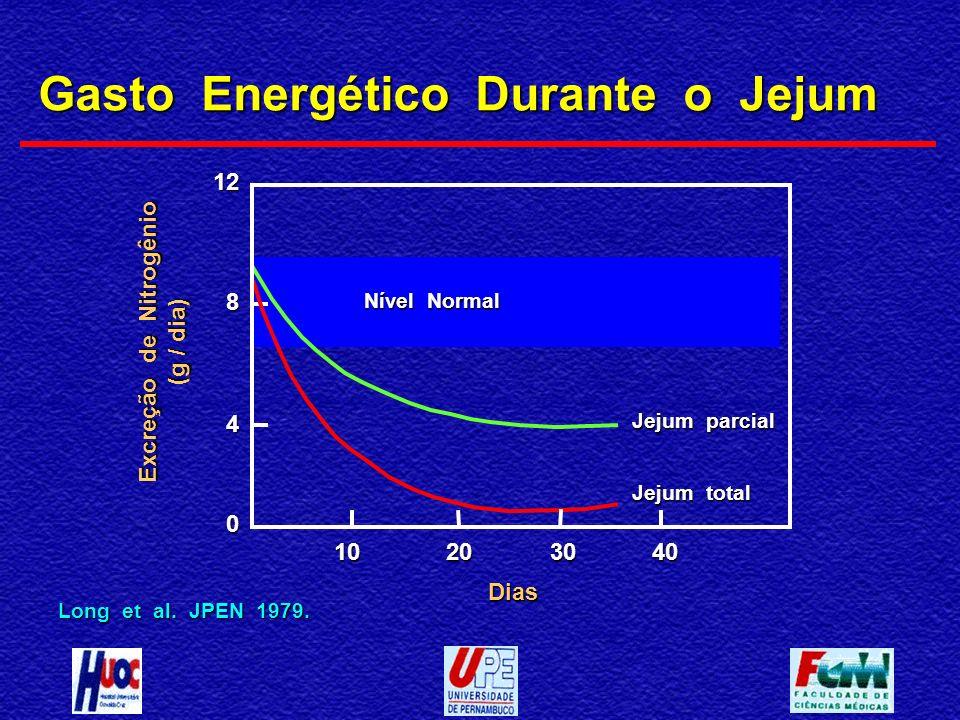 Gasto Energético Durante o Jejum