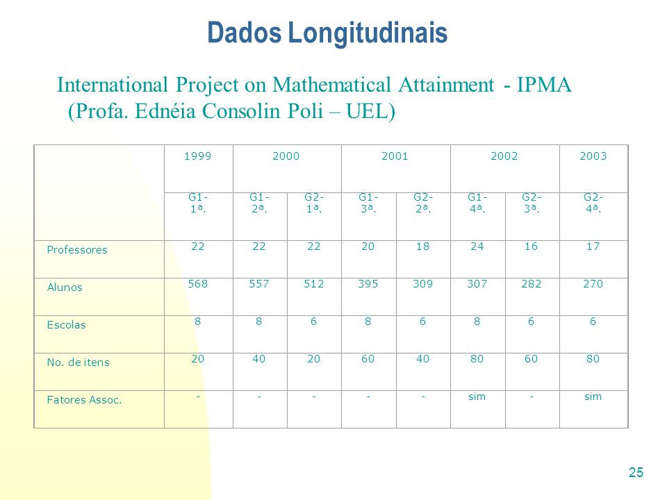 Dados Longitudinais International Project on Mathematical Attainment - IPMA. (Profa. Ednéia Consolin Poli – UEL)