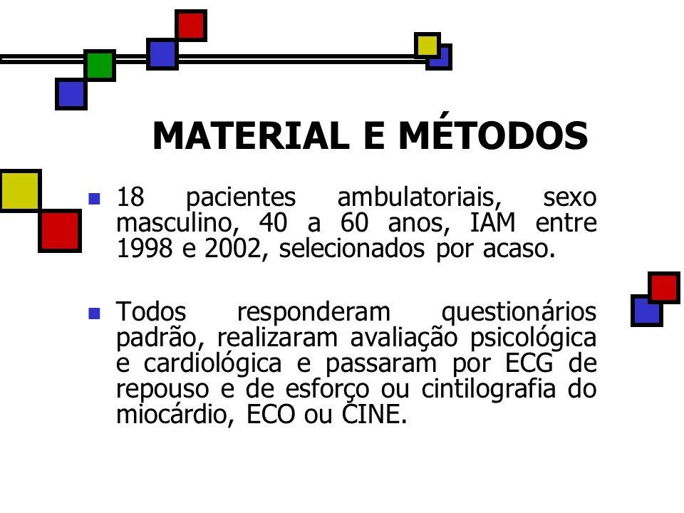 MATERIAL E MÉTODOS 18 pacientes ambulatoriais, sexo masculino, 40 a 60 anos, IAM entre 1998 e 2002, selecionados por acaso.