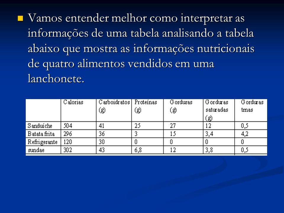 Vamos entender melhor como interpretar as informações de uma tabela analisando a tabela abaixo que mostra as informações nutricionais de quatro alimentos vendidos em uma lanchonete.