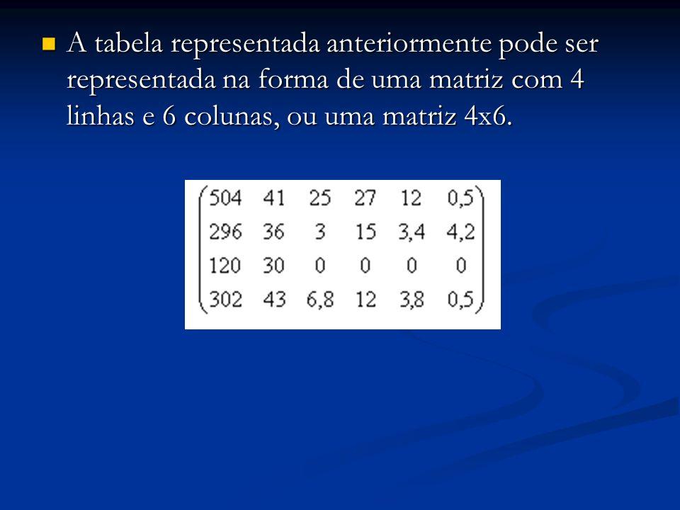 A tabela representada anteriormente pode ser representada na forma de uma matriz com 4 linhas e 6 colunas, ou uma matriz 4x6.