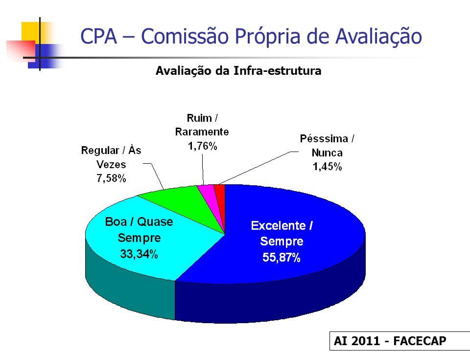 Avaliação da Infra-estrutura