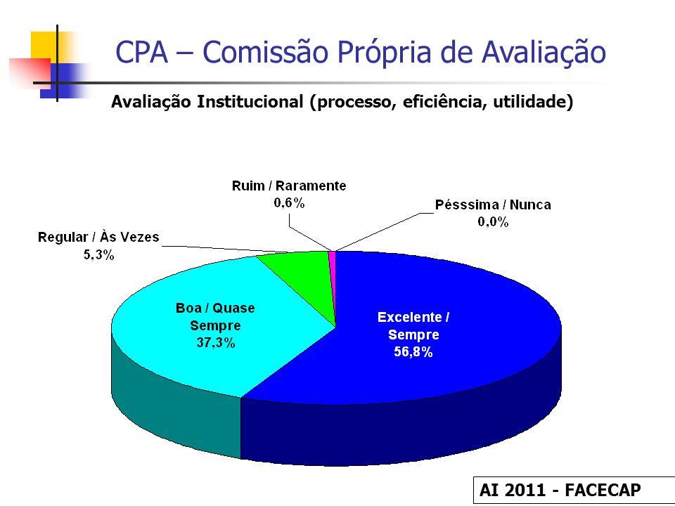 Avaliação Institucional (processo, eficiência, utilidade)