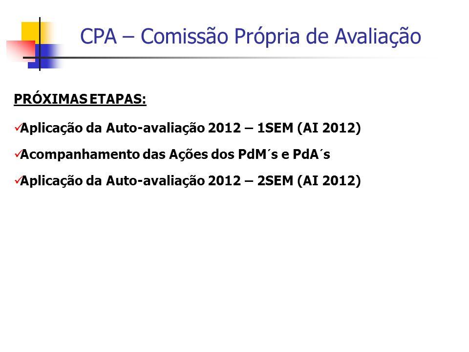 PRÓXIMAS ETAPAS: Aplicação da Auto-avaliação 2012 – 1SEM (AI 2012) Acompanhamento das Ações dos PdM´s e PdA´s.