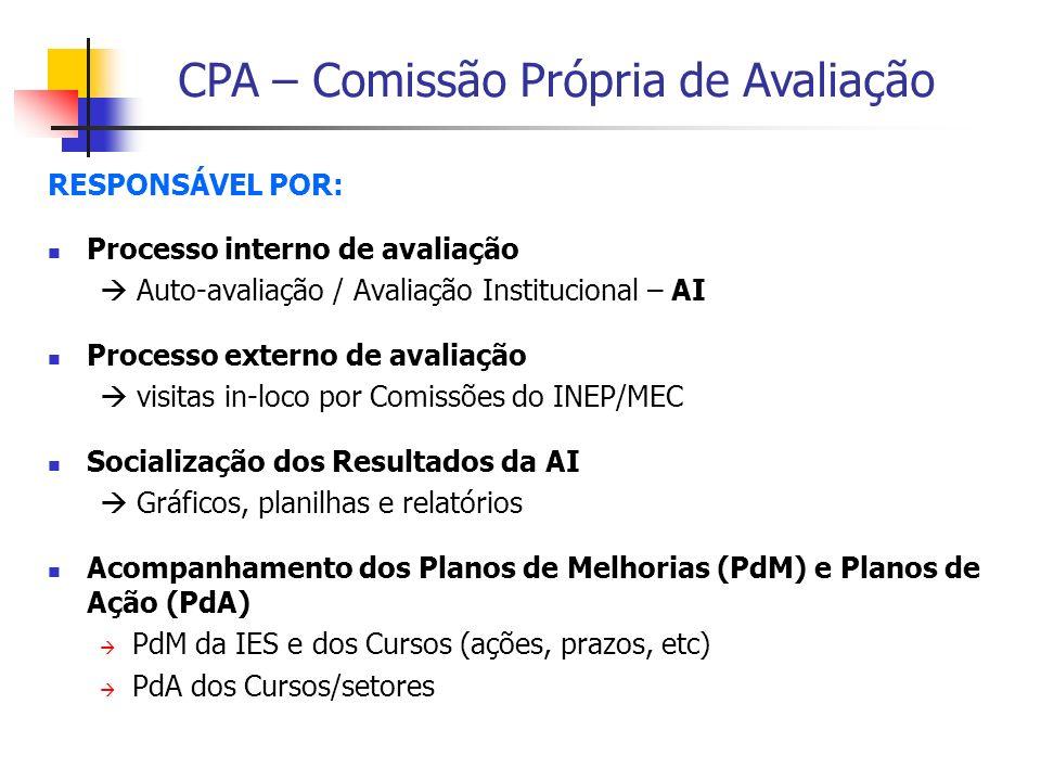 RESPONSÁVEL POR: Processo interno de avaliação.  Auto-avaliação / Avaliação Institucional – AI. Processo externo de avaliação.