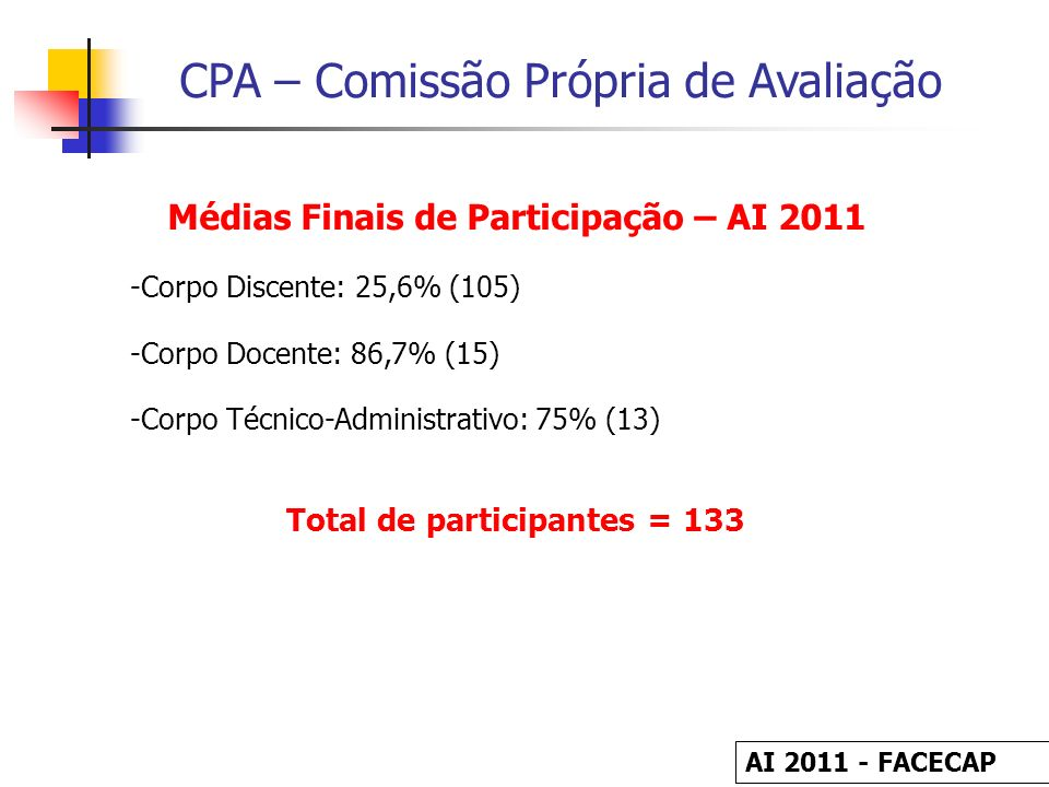 Médias Finais de Participação – AI 2011 Total de participantes = 133