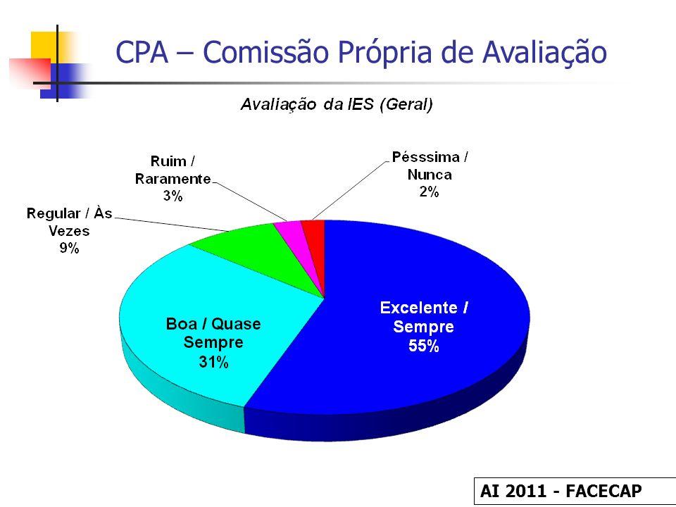 AI 2011 - FACECAP 7