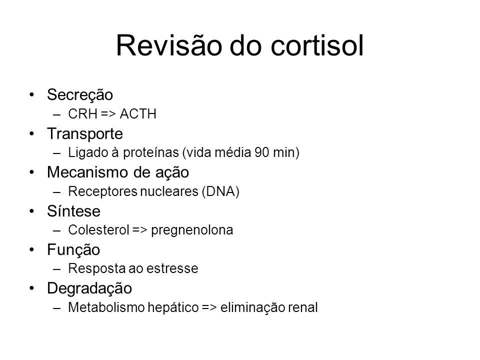 Revisão do cortisol Secreção Transporte Mecanismo de ação Síntese