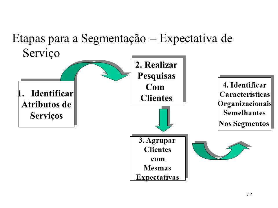 Etapas para a Segmentação – Expectativa de Serviço