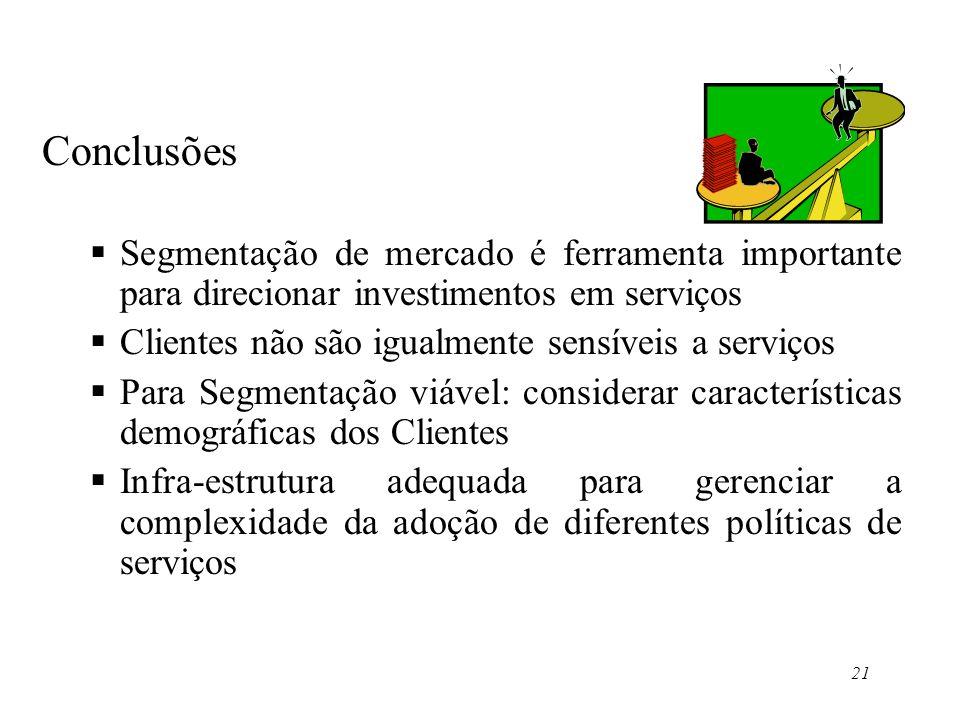 Conclusões Segmentação de mercado é ferramenta importante para direcionar investimentos em serviços.
