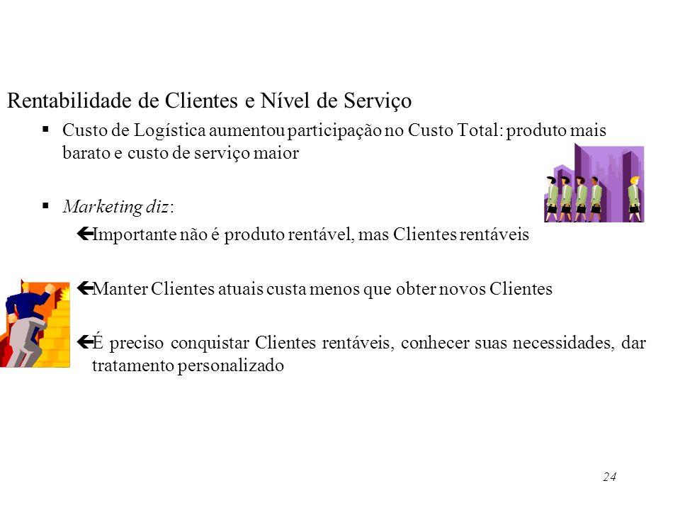 Rentabilidade de Clientes e Nível de Serviço