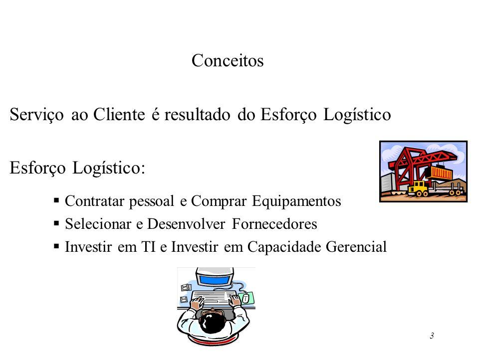 Serviço ao Cliente é resultado do Esforço Logístico Esforço Logístico: