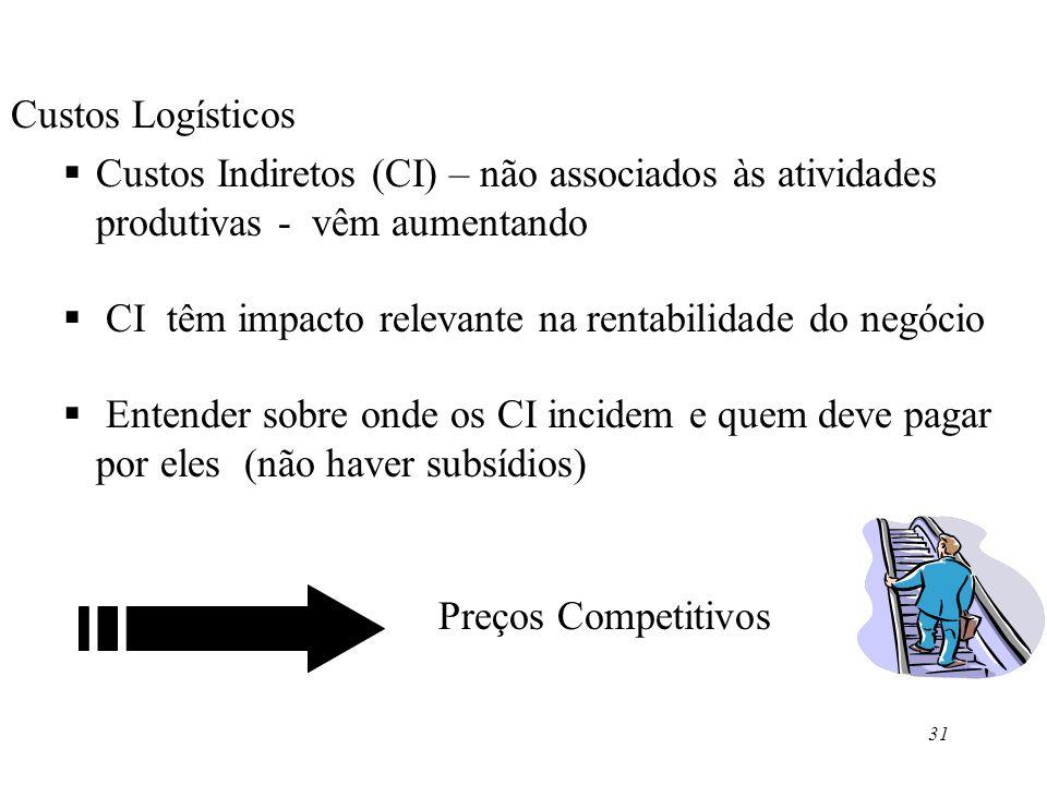 Custos Logísticos Custos Indiretos (CI) – não associados às atividades produtivas - vêm aumentando.