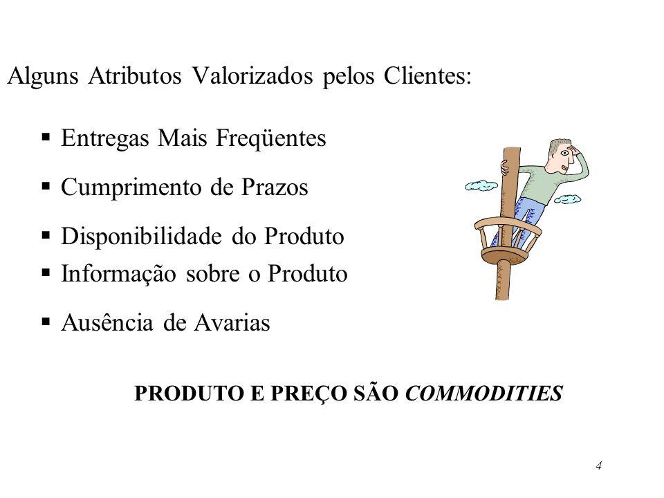 PRODUTO E PREÇO SÃO COMMODITIES