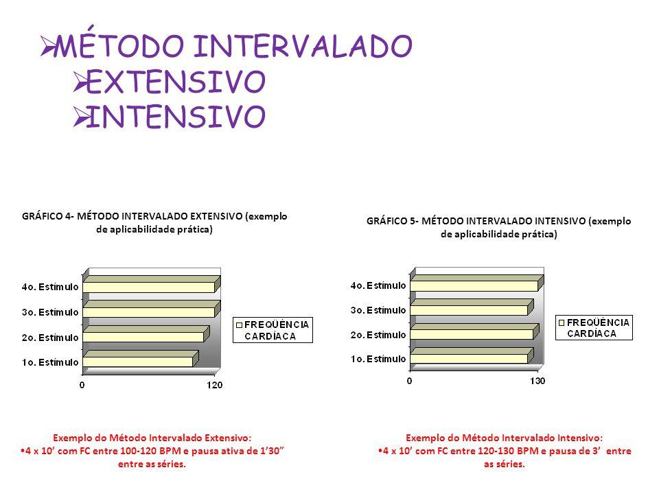 4 x 10' com FC entre 120-130 BPM e pausa de 3' entre as séries.