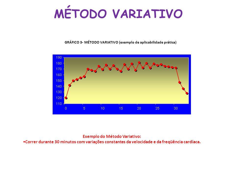 MÉTODO VARIATIVO Exemplo do Método Variativo: