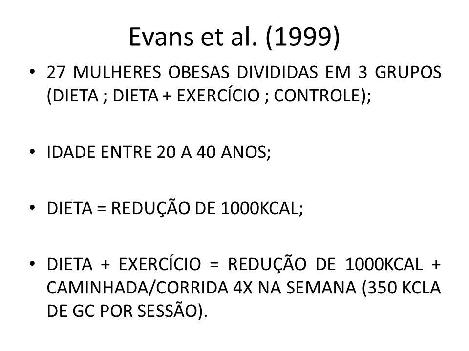 Evans et al. (1999) 27 MULHERES OBESAS DIVIDIDAS EM 3 GRUPOS (DIETA ; DIETA + EXERCÍCIO ; CONTROLE);