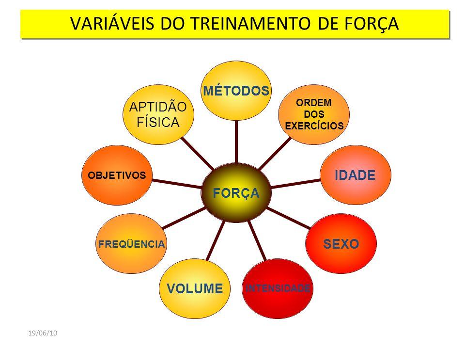 VARIÁVEIS DO TREINAMENTO DE FORÇA